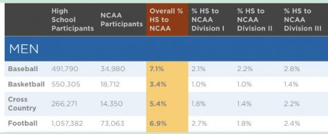 Data table from NCAA depicting stats on number of high school athletes to partaking in college.