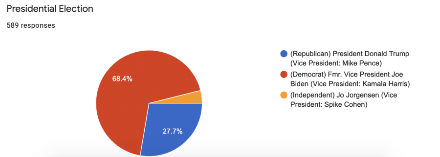 The results are in! The Biden/Harris ticket received a preponderance of the votes.